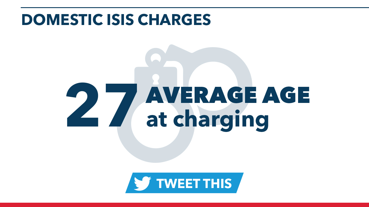 The average age of people in domestic ISIS charges is 27