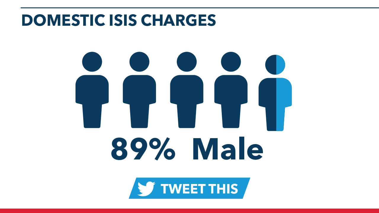 89% are domestic ISIS charges are males